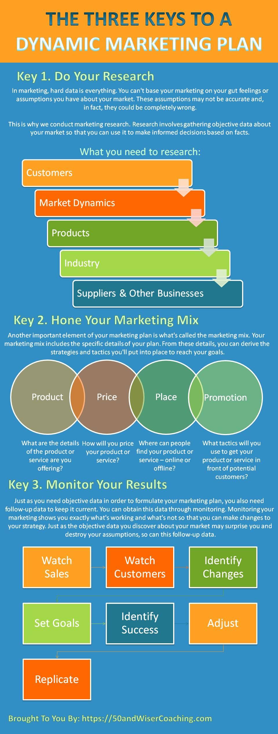 3 Keys To Dynamic Marketing Plan