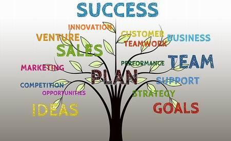 marketing plan success